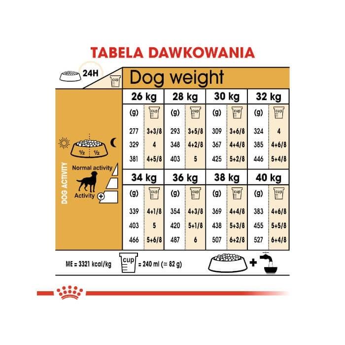 Royal Canin Labrador Retriever Sterilised CCN