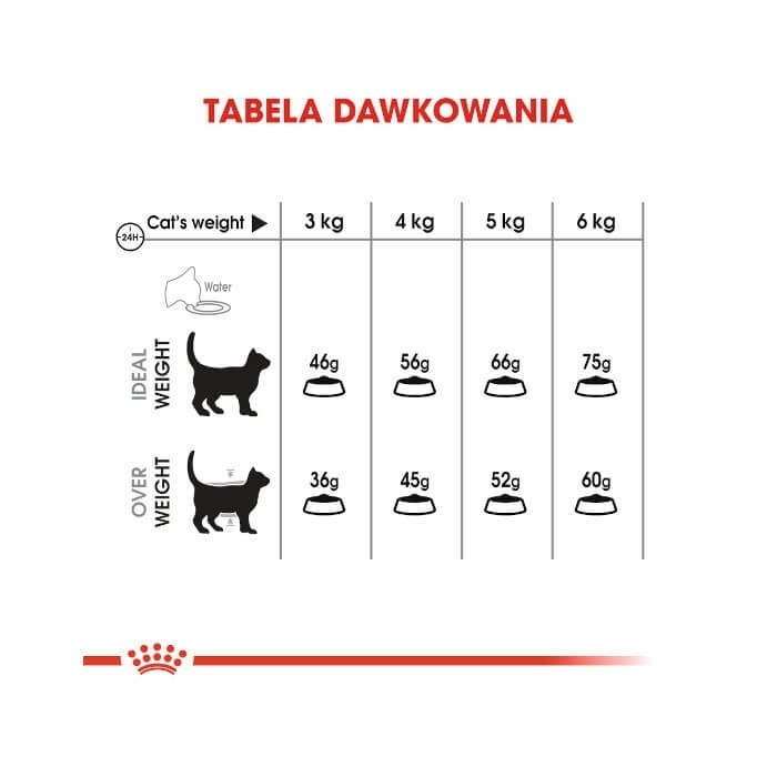 Royal Canin Oral Care FHN